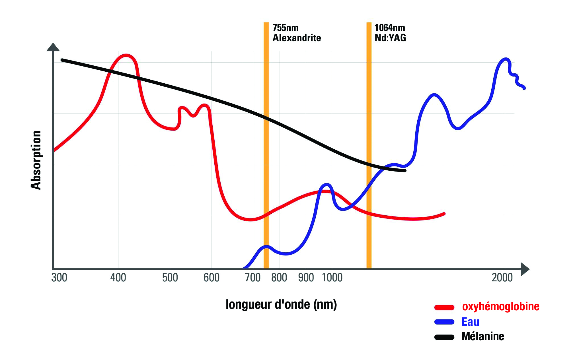 Schema longueur d'onde SANDRO DUAL - WONTECH